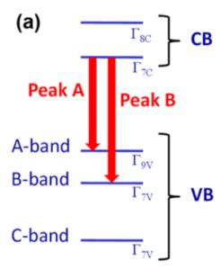 Diagramme de bande de l'InP en phase cristalline wurtzite.