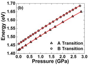 Evolution de l'énergie d'émission des transitions A et B en fonction de la pression hydrostatique