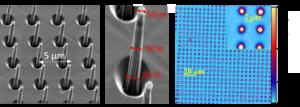 Gauche: Image MEB d'un ensemble de micro-piliers; centre zoom sur un micro-pilier; droite image de cartographie d'intensité de luminescence du centre NVSi.