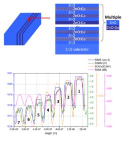 Métrologie des dopants dans ZnO sur différents mode électriques AFM : SCM, SSRM, SMM.