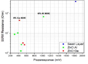Comparaison piezorésponse (en signal de PFM) avec le dopage (signal de SSRM).
