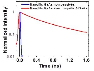 Impact d'une coquille de passivation AlGaAs sur le déclin de PL de nanofils GaAs (mesuré à 12 K).
