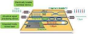 plate-forme intégrée optique nonlinéaire hybride